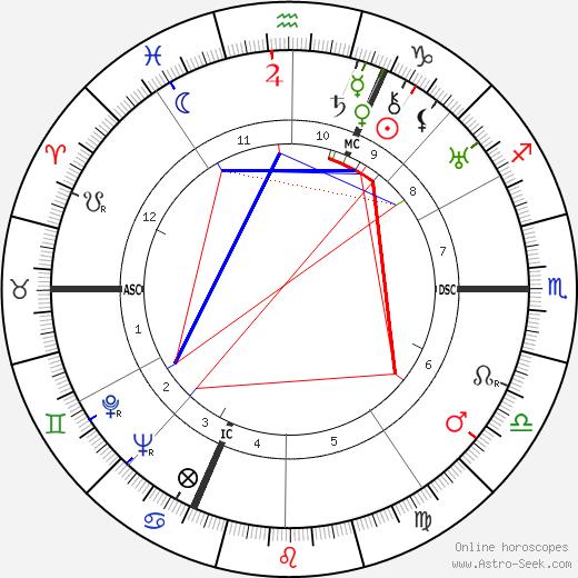 Johann Georg Elser birth chart, Johann Georg Elser astro natal horoscope, astrology