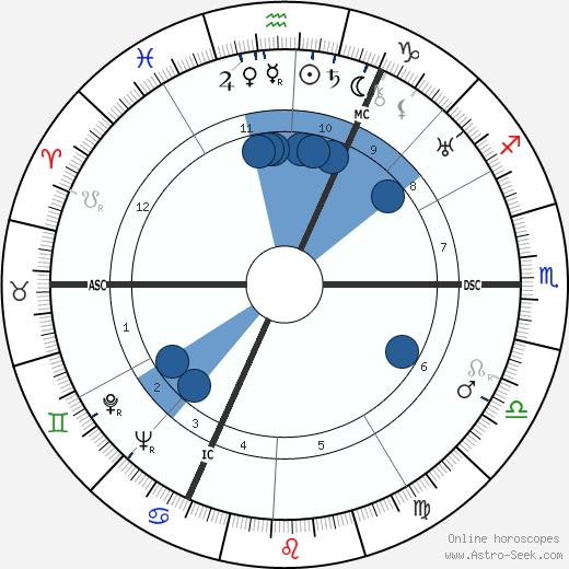 Jules Noel wikipedia, horoscope, astrology, instagram