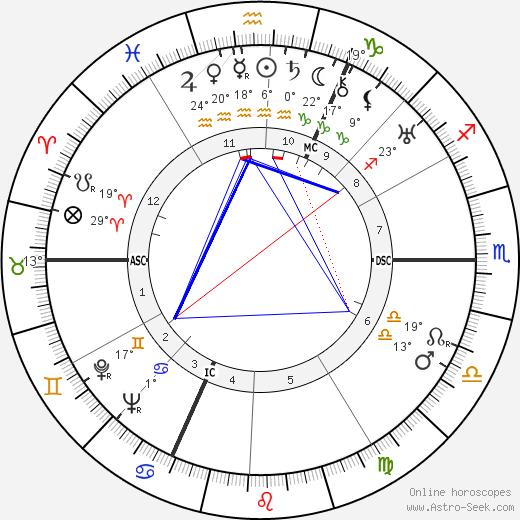 Jules Noel birth chart, biography, wikipedia 2019, 2020