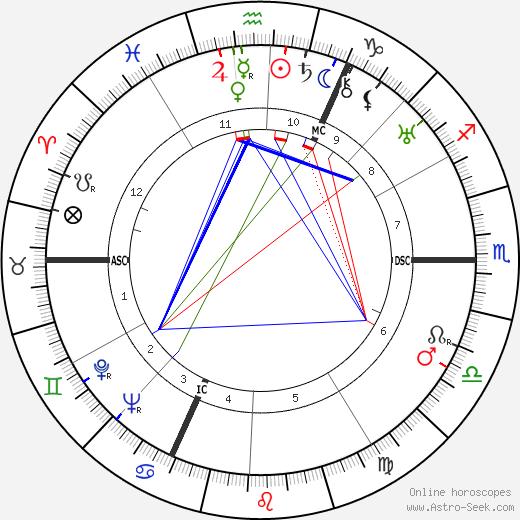 Jules Noel astro natal birth chart, Jules Noel horoscope, astrology