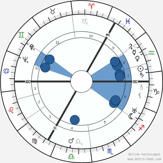 Louis de Wohl wikipedia, horoscope, astrology, instagram