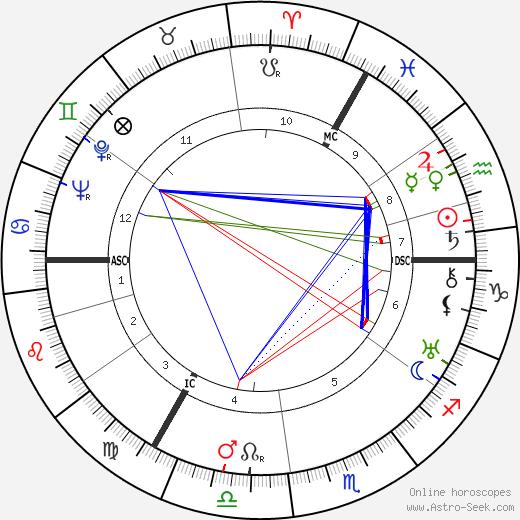Louis de Wohl tema natale, oroscopo, Louis de Wohl oroscopi gratuiti, astrologia