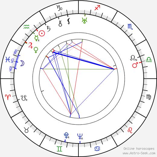 Richard Hakins день рождения гороскоп, Richard Hakins Натальная карта онлайн