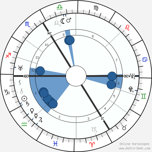 Simone Barbier wikipedia, horoscope, astrology, instagram