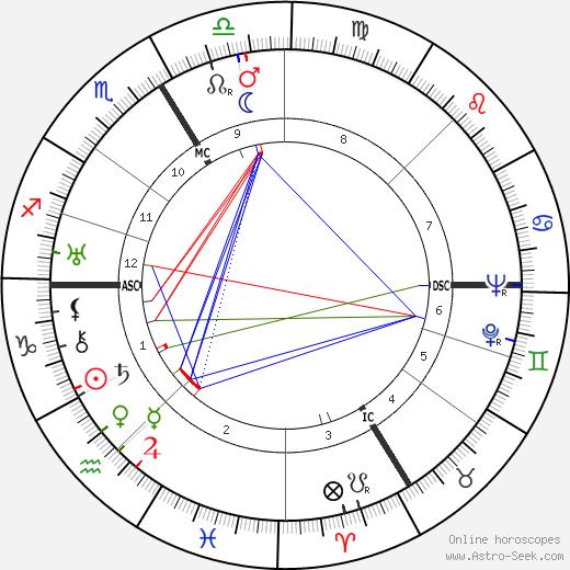 Simone Barbier день рождения гороскоп, Simone Barbier Натальная карта онлайн