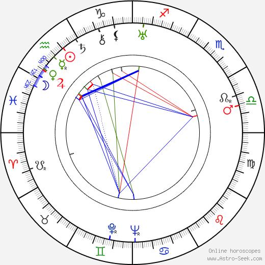 Златан Дудов Slatan Dudow день рождения гороскоп, Slatan Dudow Натальная карта онлайн