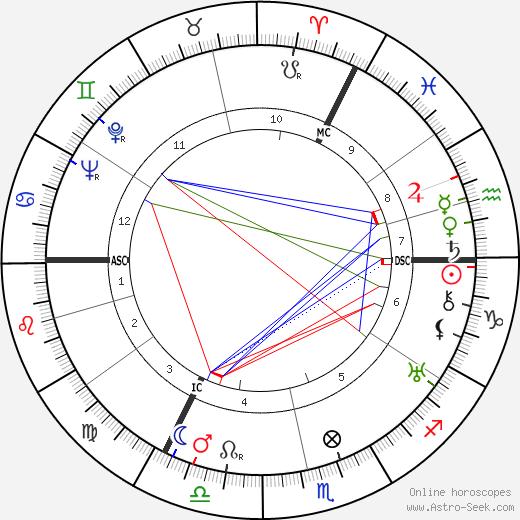 Werner Hinz день рождения гороскоп, Werner Hinz Натальная карта онлайн