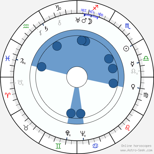 Aino-Inkeri Notkola wikipedia, horoscope, astrology, instagram