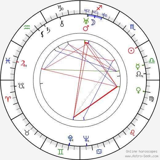 Aino-Inkeri Notkola birth chart, Aino-Inkeri Notkola astro natal horoscope, astrology