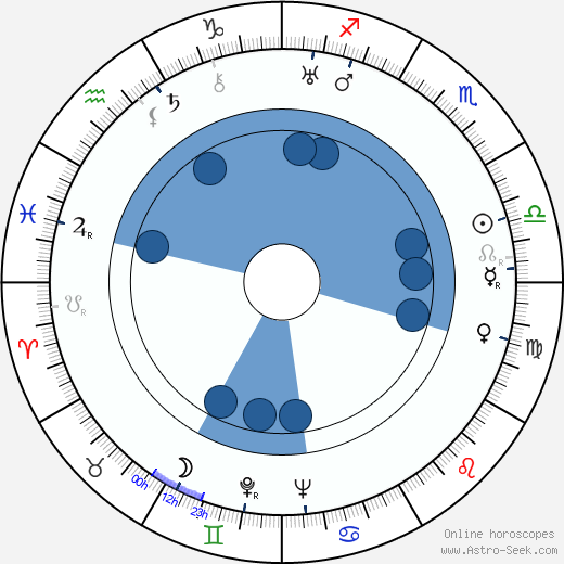 Barney Dean wikipedia, horoscope, astrology, instagram