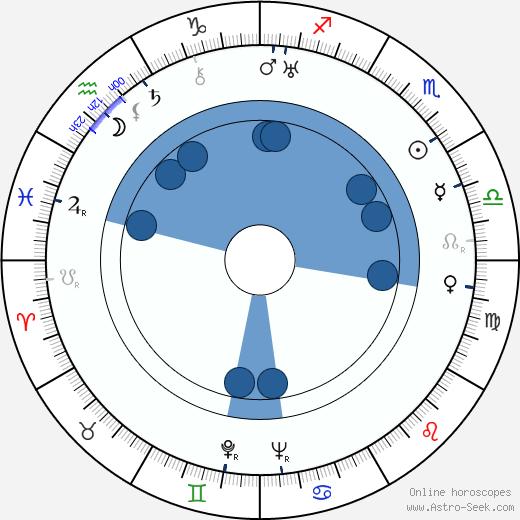 Boris Ingster wikipedia, horoscope, astrology, instagram