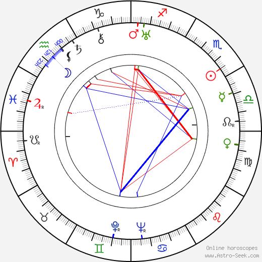Boris Ingster tema natale, oroscopo, Boris Ingster oroscopi gratuiti, astrologia
