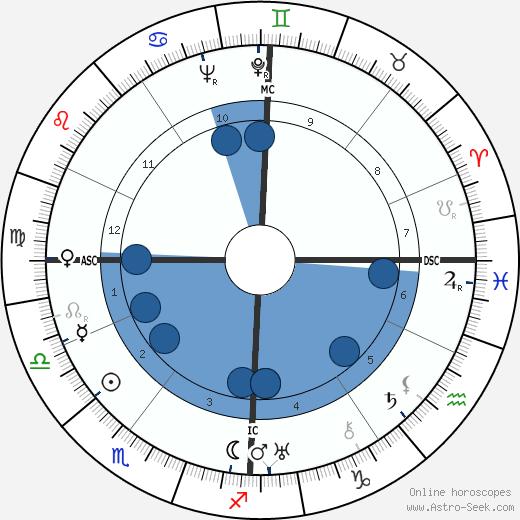 Charlotte Perriand wikipedia, horoscope, astrology, instagram