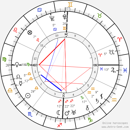 Charlotte Perriand birth chart, biography, wikipedia 2020, 2021
