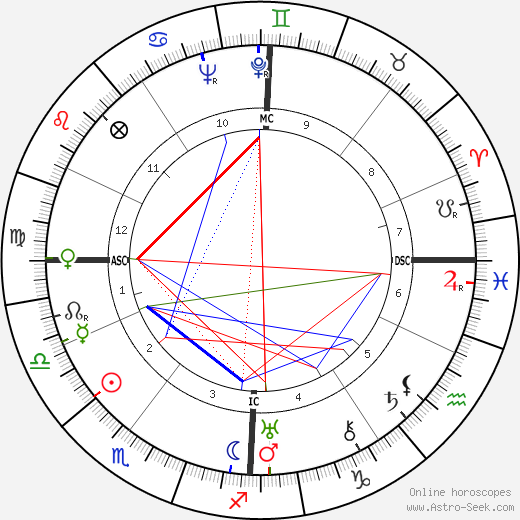 Charlotte Perriand birth chart, Charlotte Perriand astro natal horoscope, astrology