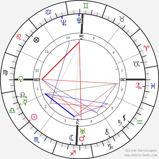 Шарлотта Перьен Charlotte Perriand день рождения гороскоп, Charlotte Perriand Натальная карта онлайн