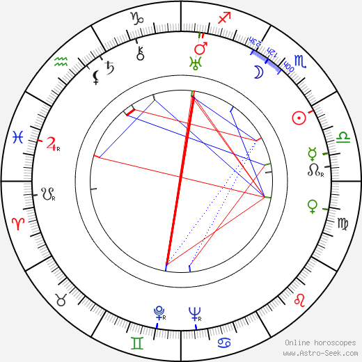 Curly Howard день рождения гороскоп, Curly Howard Натальная карта онлайн
