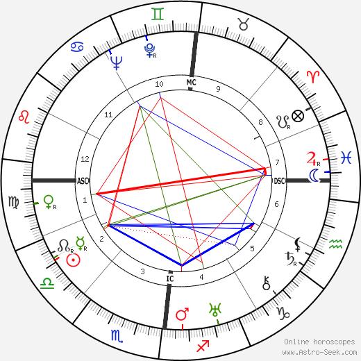 Ernst Kaltenbrunner tema natale, oroscopo, Ernst Kaltenbrunner oroscopi gratuiti, astrologia