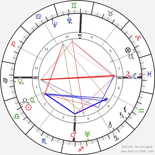 Evangeline Day tema natale, oroscopo, Evangeline Day oroscopi gratuiti, astrologia