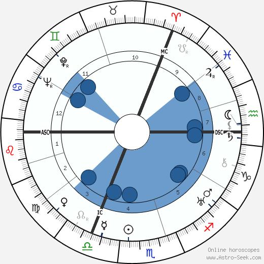 Evelyn Waugh wikipedia, horoscope, astrology, instagram