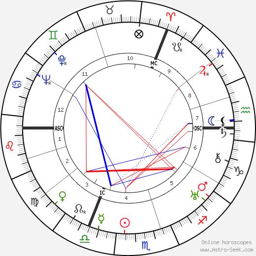 Ивлин Во Evelyn Waugh день рождения гороскоп, Evelyn Waugh Натальная карта онлайн