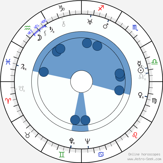 George Coulouris wikipedia, horoscope, astrology, instagram