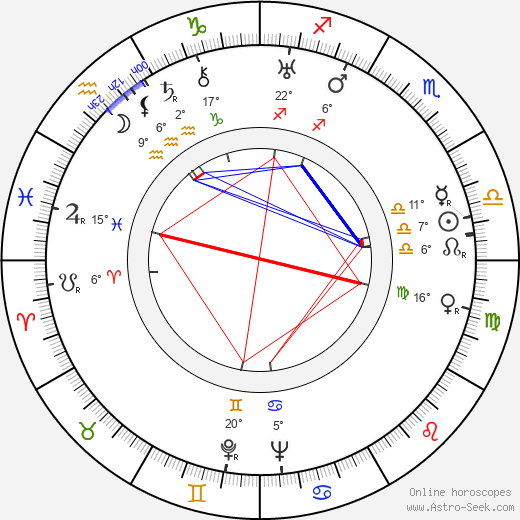 George Coulouris birth chart, biography, wikipedia 2019, 2020