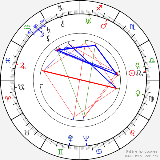 George Coulouris astro natal birth chart, George Coulouris horoscope, astrology