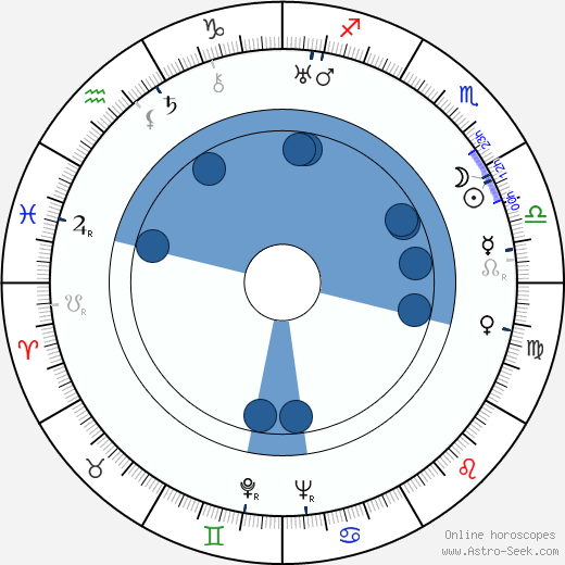 John Lodge wikipedia, horoscope, astrology, instagram
