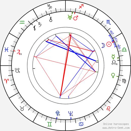 John Lodge birth chart, John Lodge astro natal horoscope, astrology