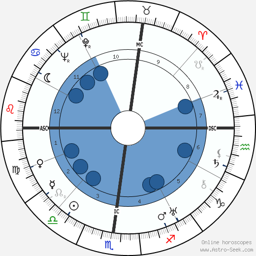José Luccioni wikipedia, horoscope, astrology, instagram