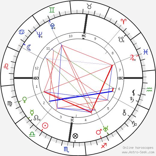 José Luccioni astro natal birth chart, José Luccioni horoscope, astrology