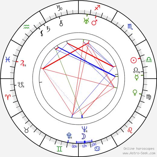Josephine Hutchinson birth chart, Josephine Hutchinson astro natal horoscope, astrology
