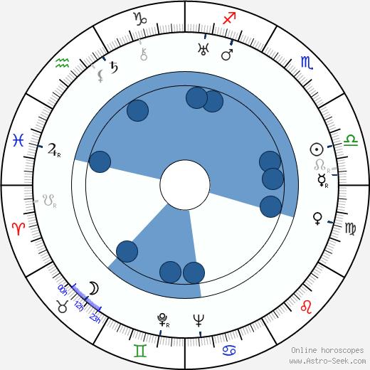 Karel Steklý wikipedia, horoscope, astrology, instagram