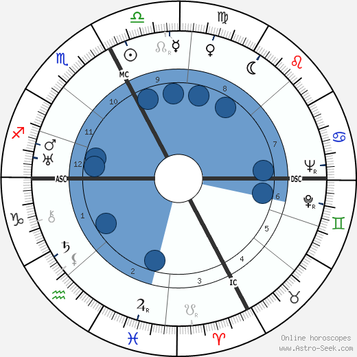 Leo Ferrero wikipedia, horoscope, astrology, instagram