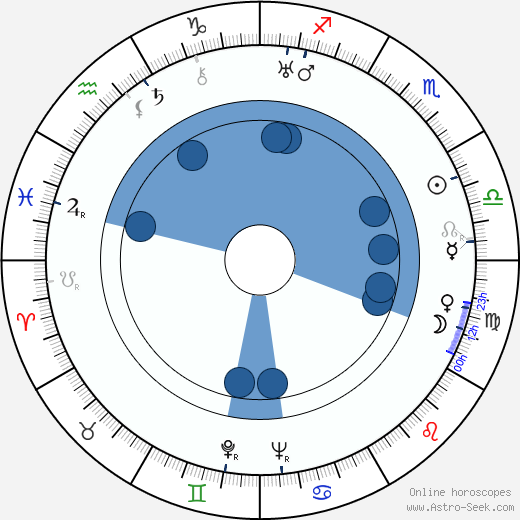 Mária Secová wikipedia, horoscope, astrology, instagram