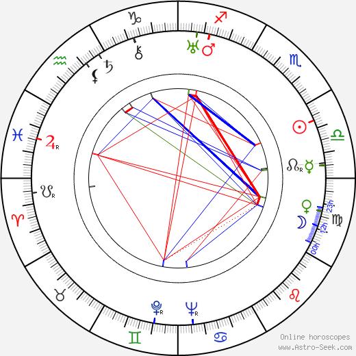 Mária Secová день рождения гороскоп, Mária Secová Натальная карта онлайн