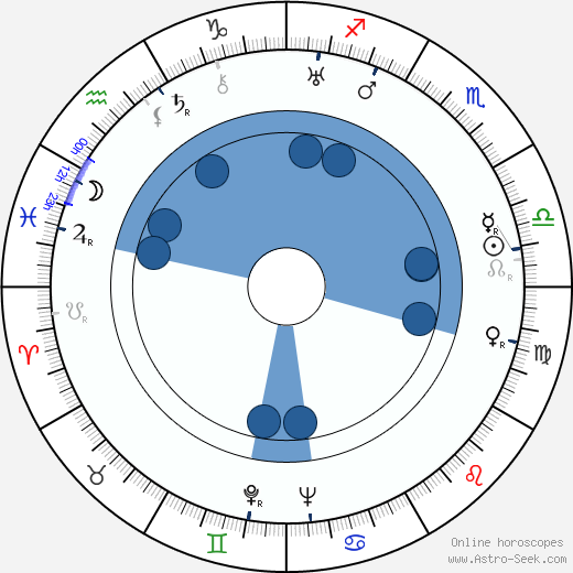 Paavo Poutiainen horoscope, astrology, sign, zodiac, date of birth, instagram