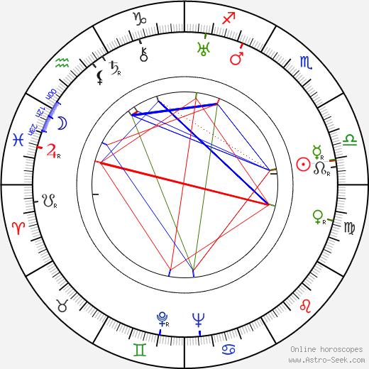 Paavo Poutiainen astro natal birth chart, Paavo Poutiainen horoscope, astrology
