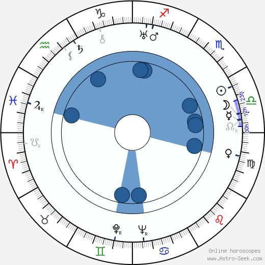 Tor Johnson wikipedia, horoscope, astrology, instagram