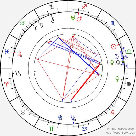 Tor Johnson astro natal birth chart, Tor Johnson horoscope, astrology