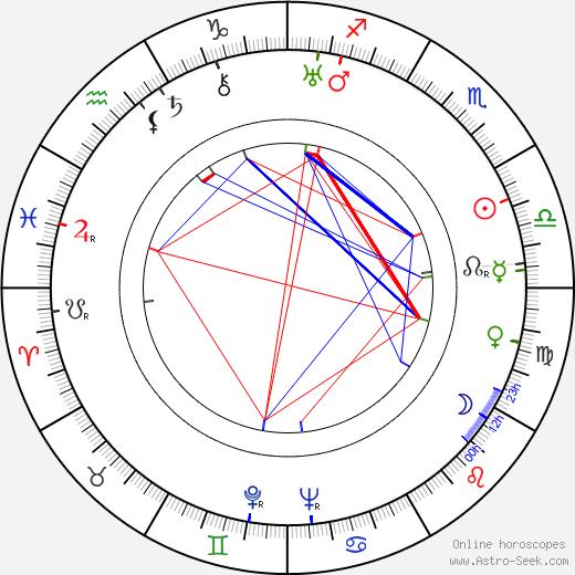 Vladimír Šmeral день рождения гороскоп, Vladimír Šmeral Натальная карта онлайн