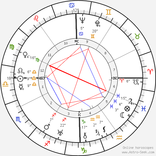 William Berke birth chart, biography, wikipedia 2017, 2018