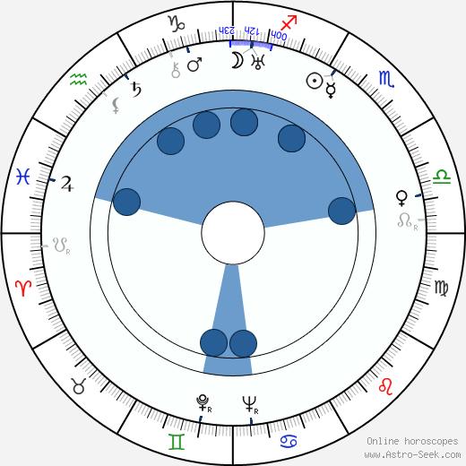 Adolf Šmíd wikipedia, horoscope, astrology, instagram