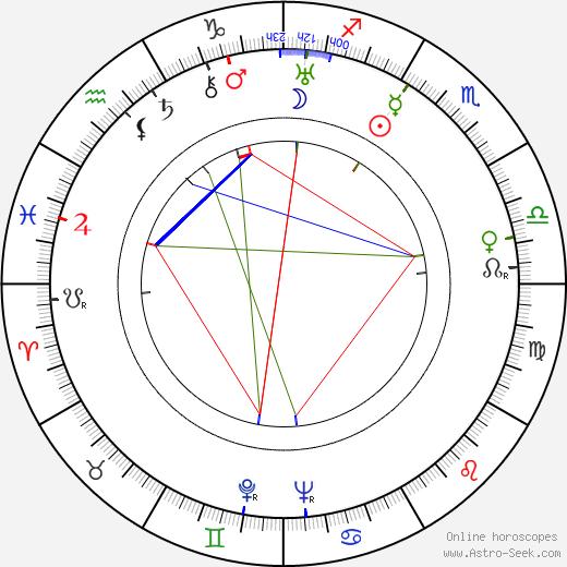 Adolf Šmíd день рождения гороскоп, Adolf Šmíd Натальная карта онлайн