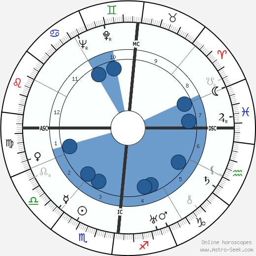 Albert Hassler wikipedia, horoscope, astrology, instagram