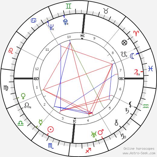 Albert Hassler astro natal birth chart, Albert Hassler horoscope, astrology