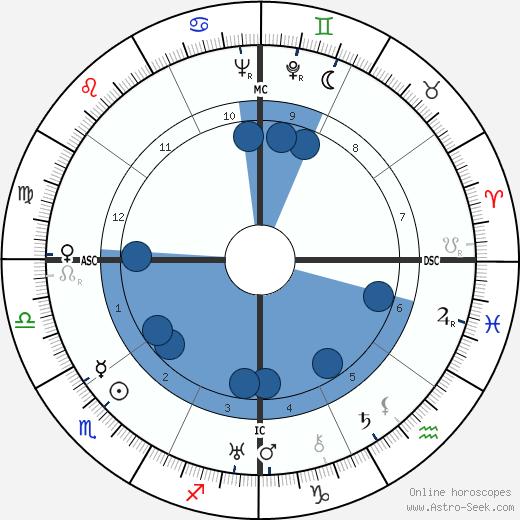 Ary Barroso wikipedia, horoscope, astrology, instagram