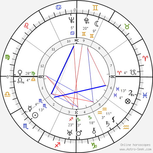Ary Barroso birth chart, biography, wikipedia 2018, 2019