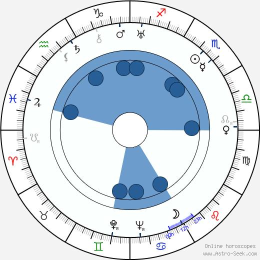 Billie Haywood wikipedia, horoscope, astrology, instagram